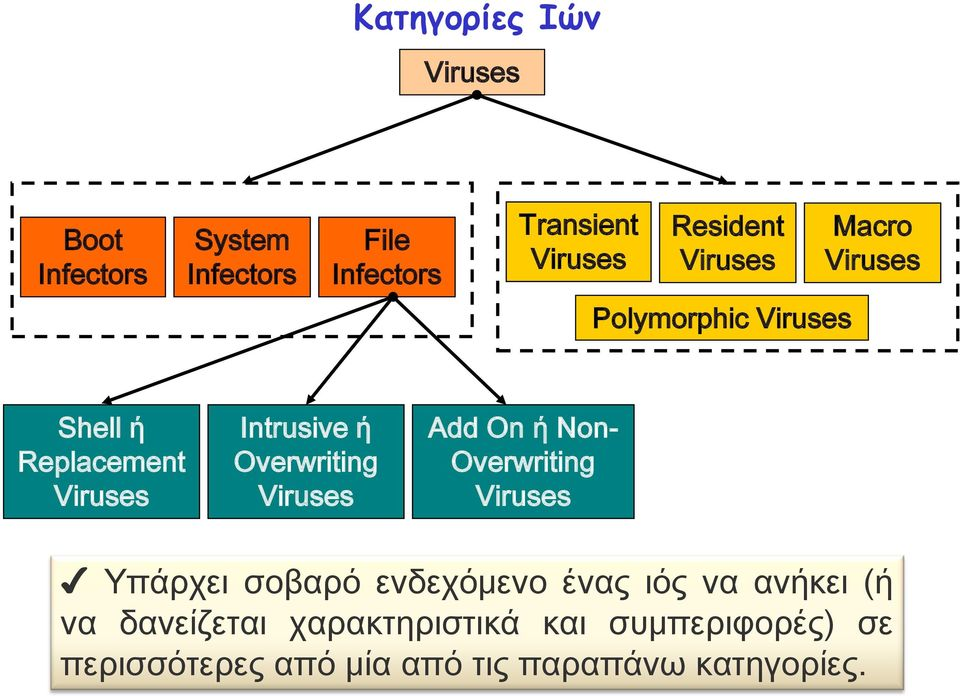 Overwriting Viruses Add On ή Non- Overwriting Viruses Τπάρχει σοβαρό ενδεχόμενο ένας ιός να