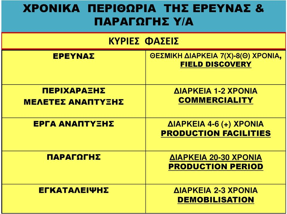 COMMERCIALITY ΕΡΓΑ ΑΝΑΠΤΥΞΗΣ ΙΑΡΚΕΙΑ 4-6 (+) ΧΡΟΝΙΑ PRODUCTION FACILITIES ΠΑΡΑΓΩΓΗΣ