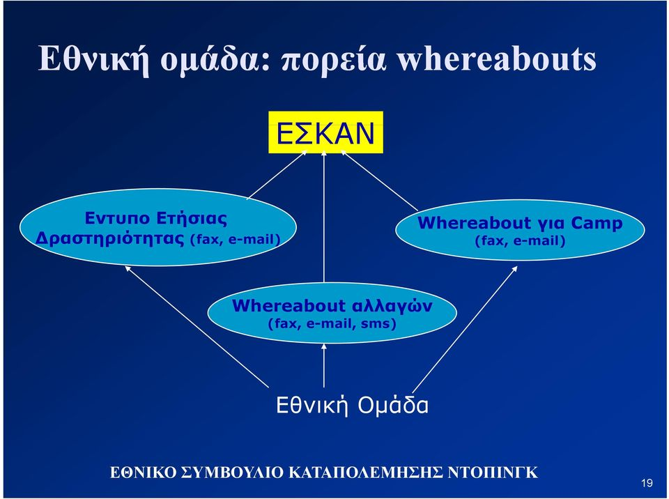 e-mail) Whereabout για Camp (fax, e-mail)