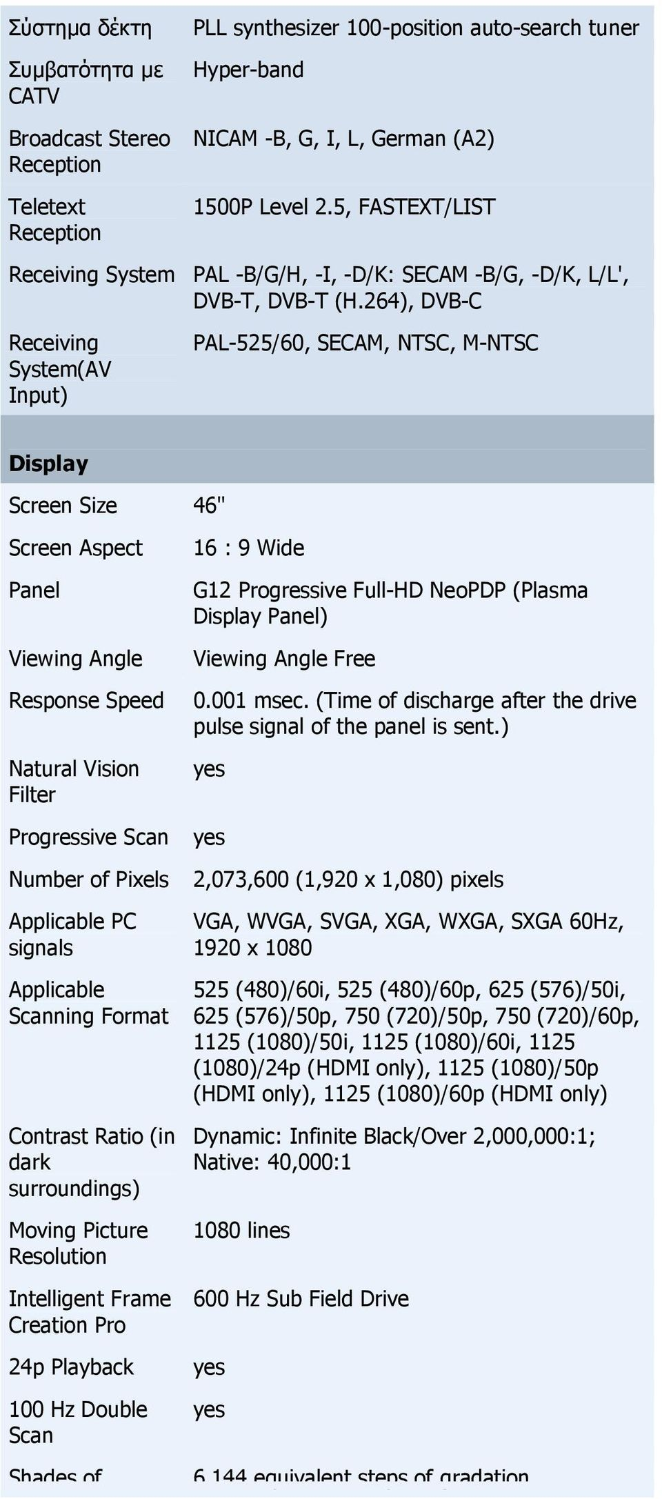 "264), DVB-C PAL-525/60, SECAM, NTSC, M-NTSC Display Screen Size 46"" Screen Aspect Panel Viewing Angle Response Speed Natural Vision Filter Progressive Scan Number of Pixels Applicable PC signals"