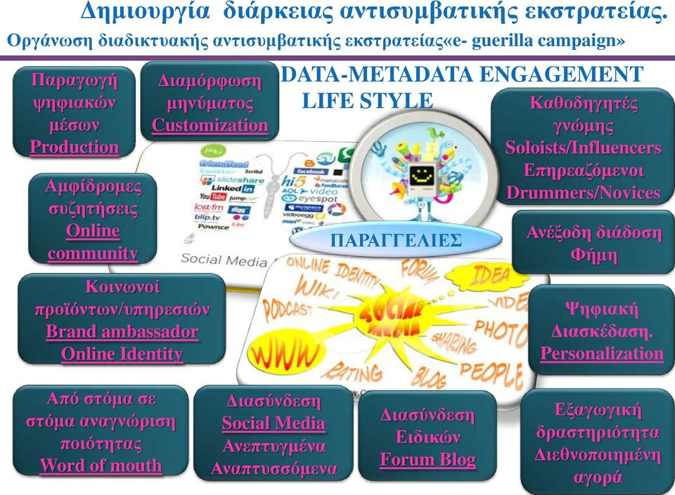 LIFE STYLE ΠΑΡΑΓΓΕΛΙΕΣ Καθοδηγητές γνώμης Soloists/Influencers Επηρεαζόμενοι Drummers/Novices Ανέξοδη διάδοση Φήμη Ψηφιακή Διασκέδαση.
