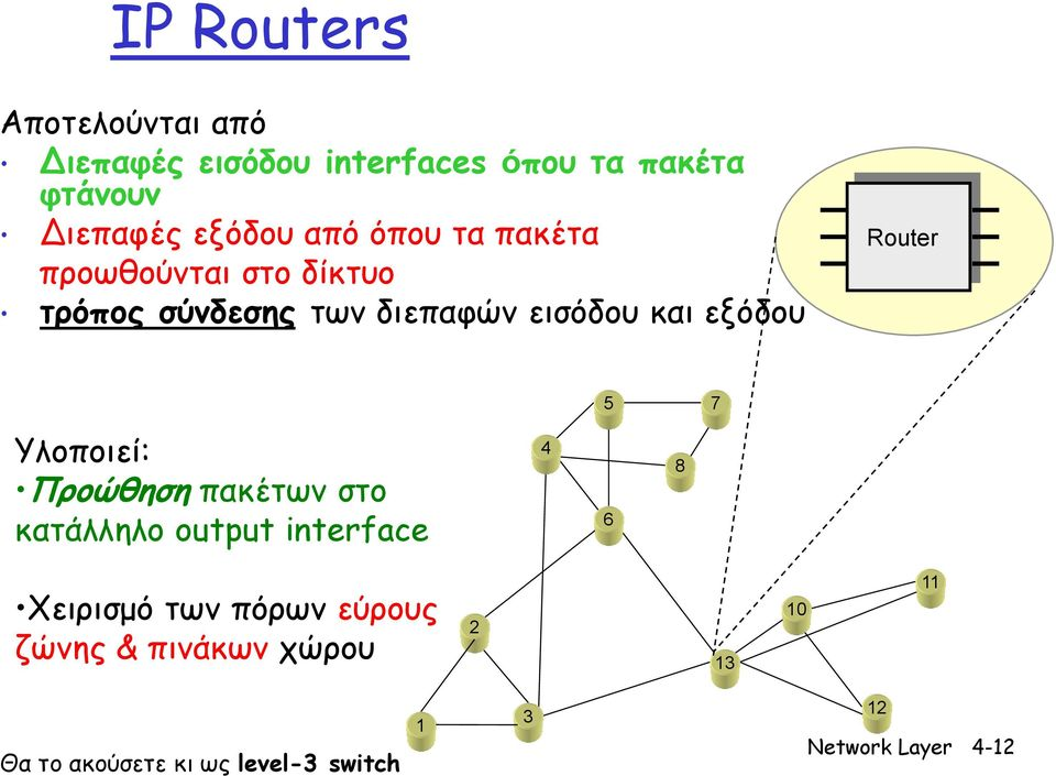 Router 5 7 Υλοποιεί: Προώθηση πακέτων στο κατάλληλο output interface 4 6 8 Χειρισμό των πόρων
