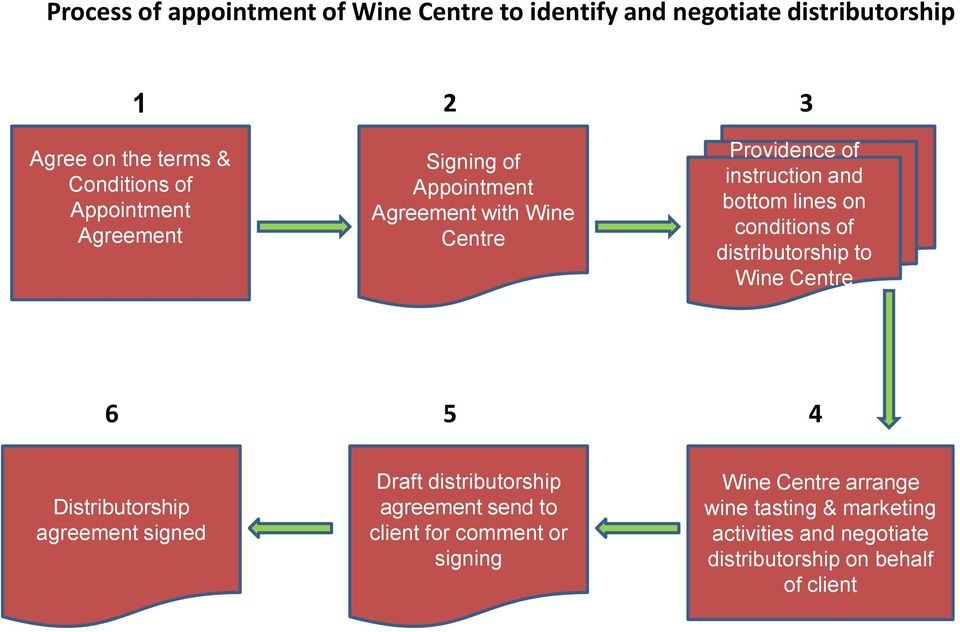 conditions of distributorship to Wine Centre 6 5 4 Distributorship agreement signed Draft distributorship agreement send to