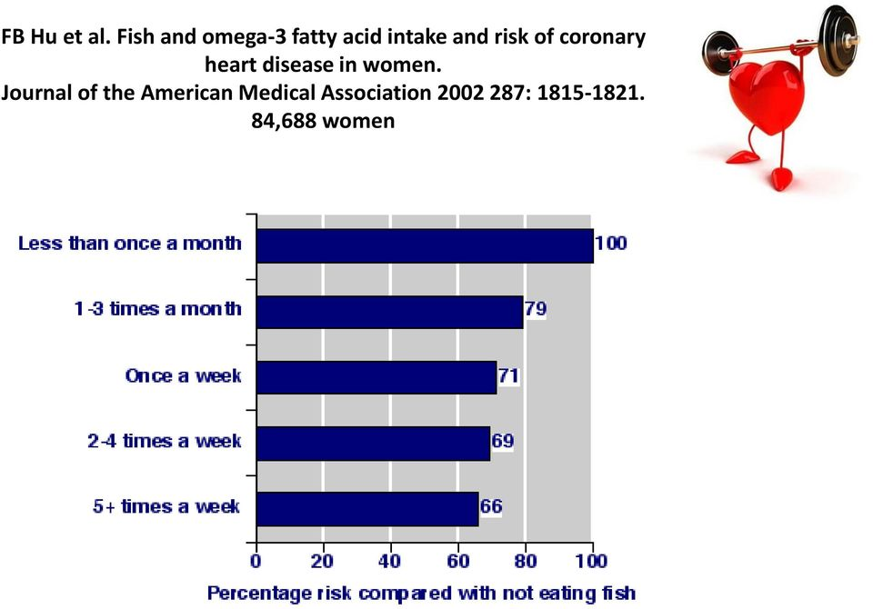 risk of coronary heart disease in women.