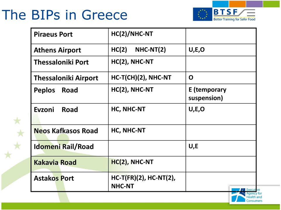 HC(2), NHC-NT E (temporary suspension) Evzoni Road HC, NHC-NT U,E,O Neos Kafkasos Road