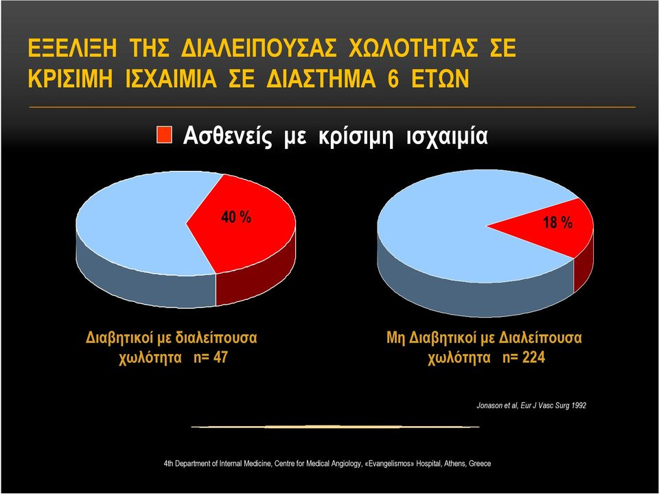 ιαλείπουσα χωλότητα n= 224 Jonason et al, Eur J Vasc Surg 1992 4th Department of