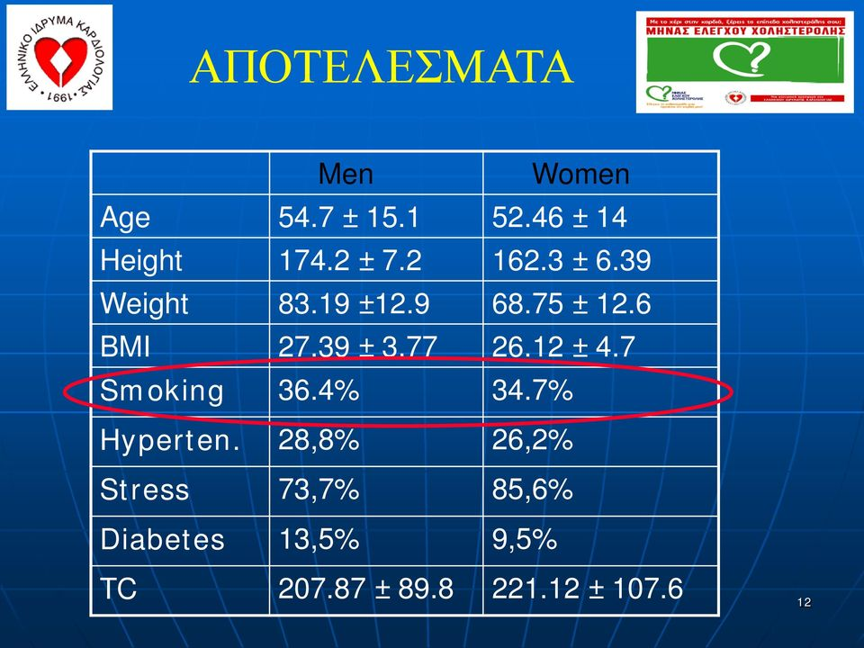39 ± 3.77 26.12 ± 4.7 Smoking 36.4% 34.7% Hyperten.