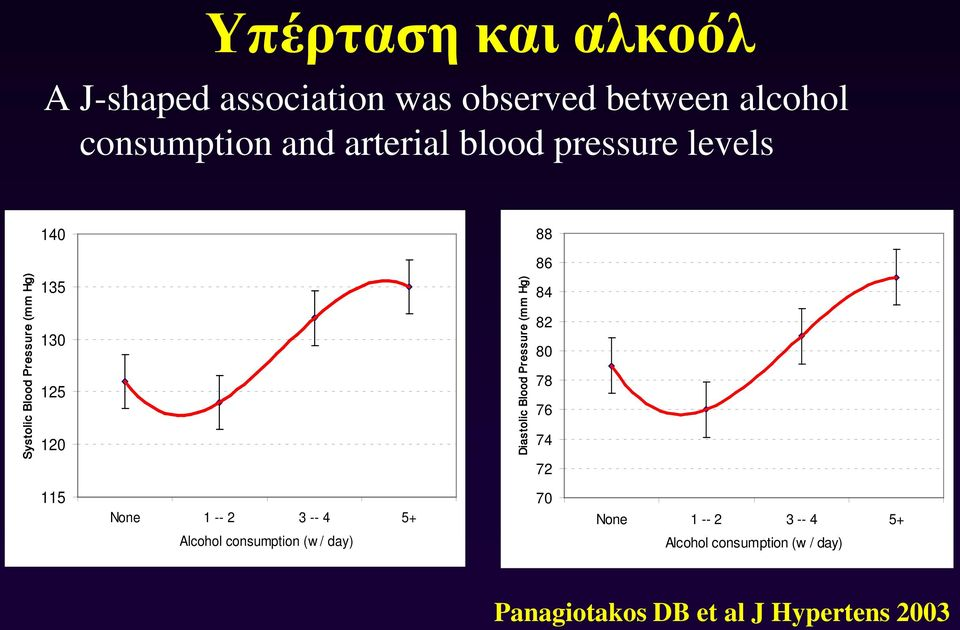 Diastolic Blood Pressure (mm Hg) 84 82 80 78 76 74 72 115 None 1 -- 2 3 -- 4 5+ Alcohol