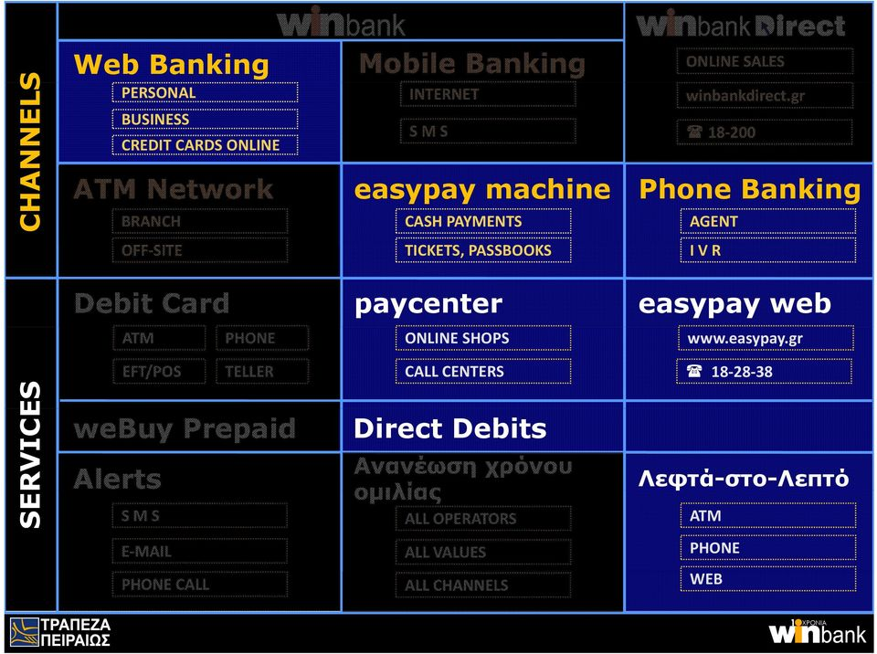 gr 8 200 Phone Banking AGENT OFF SITE TICKETS, PASSBOOKS I V R Debit Card paycenter easypay web ATM PHONE ONLINE SHOPS www.