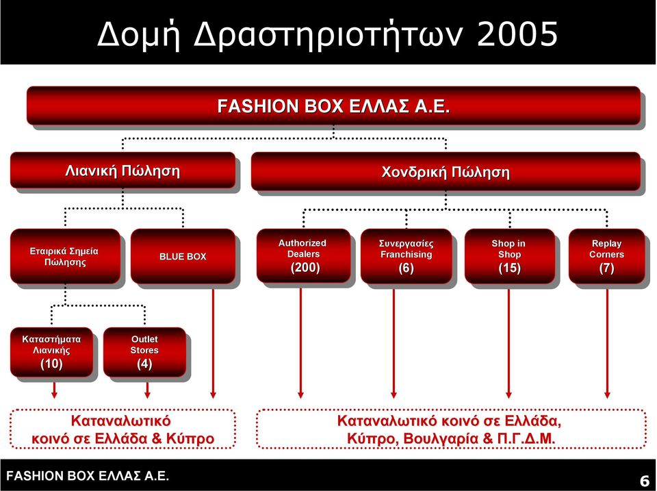 Authorized Dealers Dealers (200) (200) Συνεργασίες Συνεργασίες Franchising Franchising (6) (6) Shop in Shop in Shop Shop (15)