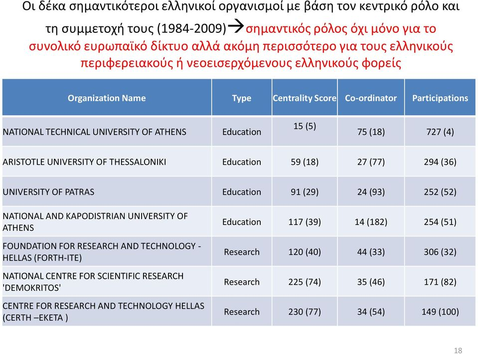 (4) ARISTOTLE UNIVERSITY OF THESSALONIKI Education 59 (18) 27 (77) 294 (36) UNIVERSITY OF PATRAS Education 91 (29) 24 (93) 252 (52) NATIONAL AND KAPODISTRIAN UNIVERSITY OF ATHENS FOUNDATION FOR
