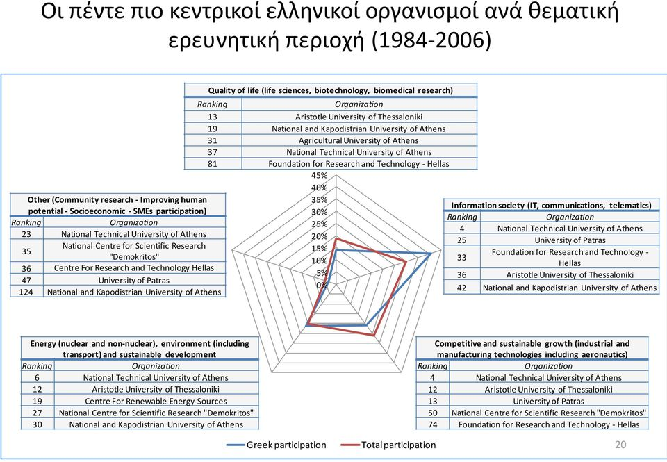 Kapodistrian University of Athens Ranking Organization Greek participation Total participation 13 Aristotle University of Thessaloniki 19 National and Kapodistrian University of Athens 31 Quality