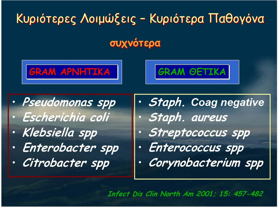 Citrobacter spp Staph. Coag negative Staph.