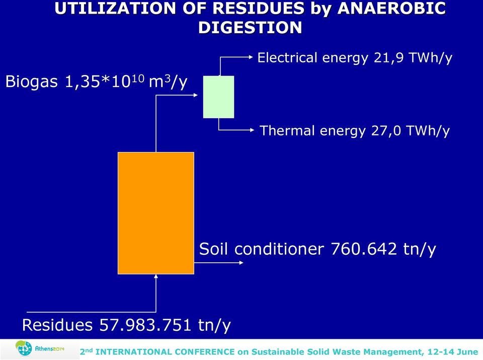 energy 21,9 ΤWh/y Thermal energy 27,0 ΤWh/y
