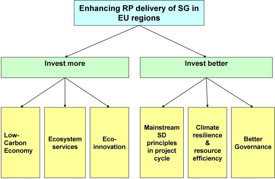Ecoinnovation Mainstream SD principles in project cycle