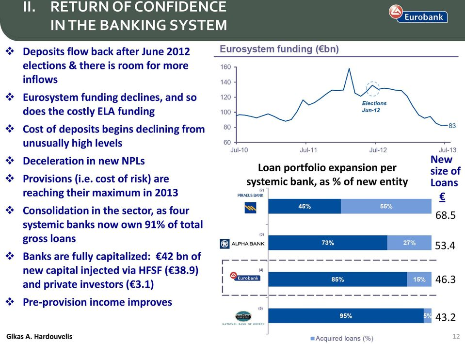 maximum in 2013 Consolidation in the sector, as four systemic banks now own 91% of total gross loans Banks are fully capitalized: 42 bn of new capital injected via