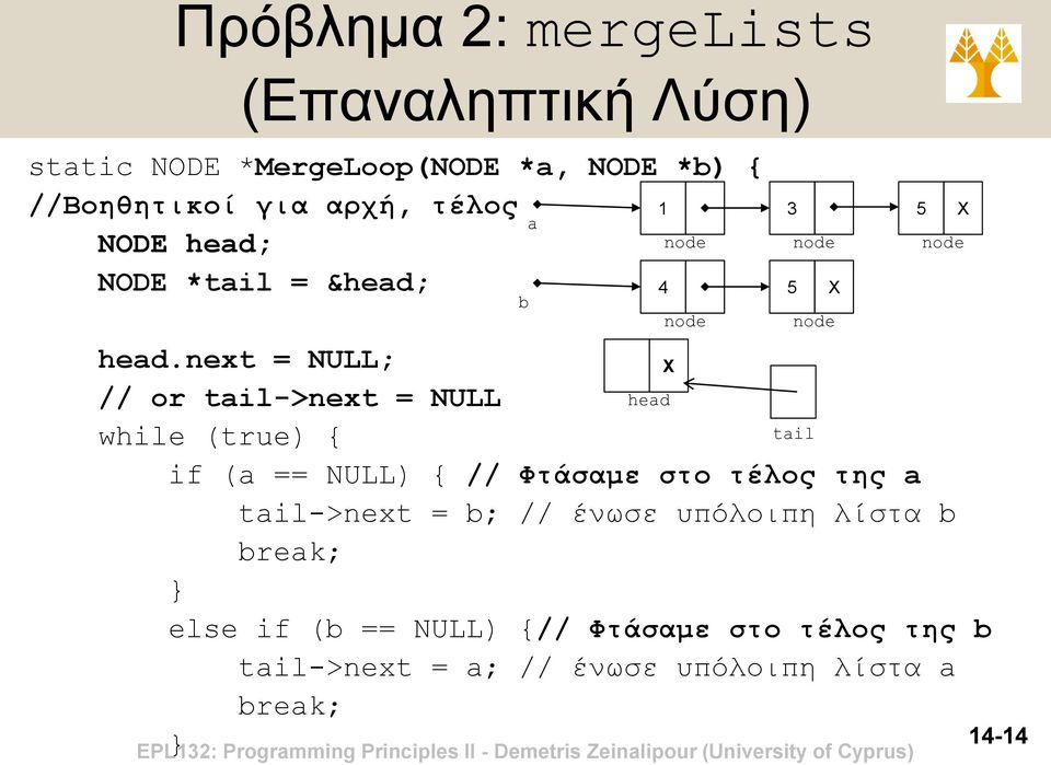 next = NULL; X // or tail->next = NULL head while (true) { tail if (a == NULL) { // Φτάσαμε στο τέλος της