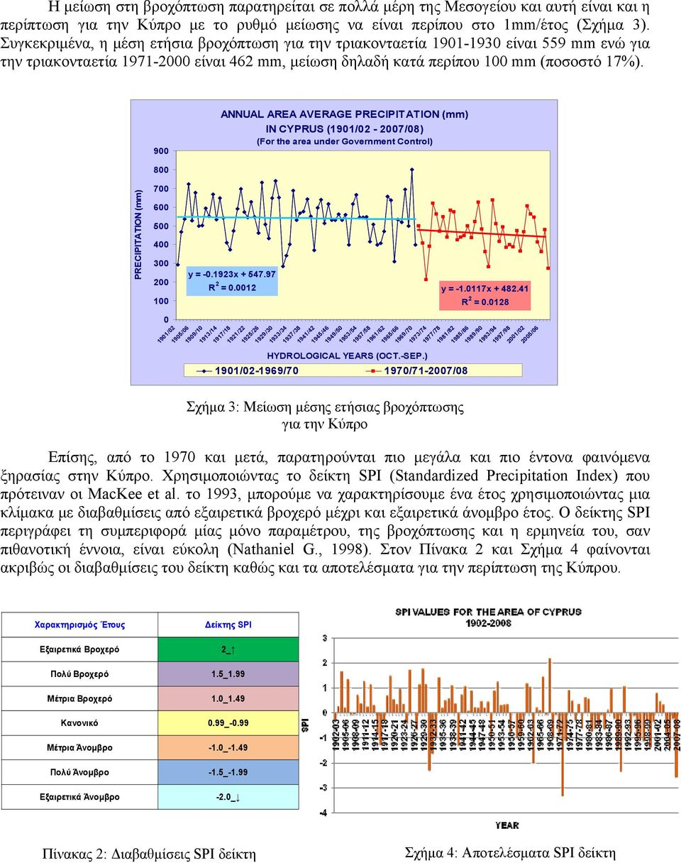 900 ANNUAL AREA AVERAGE PRECIPITATION (mm) IN CYPRUS (1901/02-2007/08) (For the area under Government Control) PRECIPITATION (mm) 800 700 600 500 400 300 200 100 0 1901/02 1905/06 y = -0.1923x + 547.