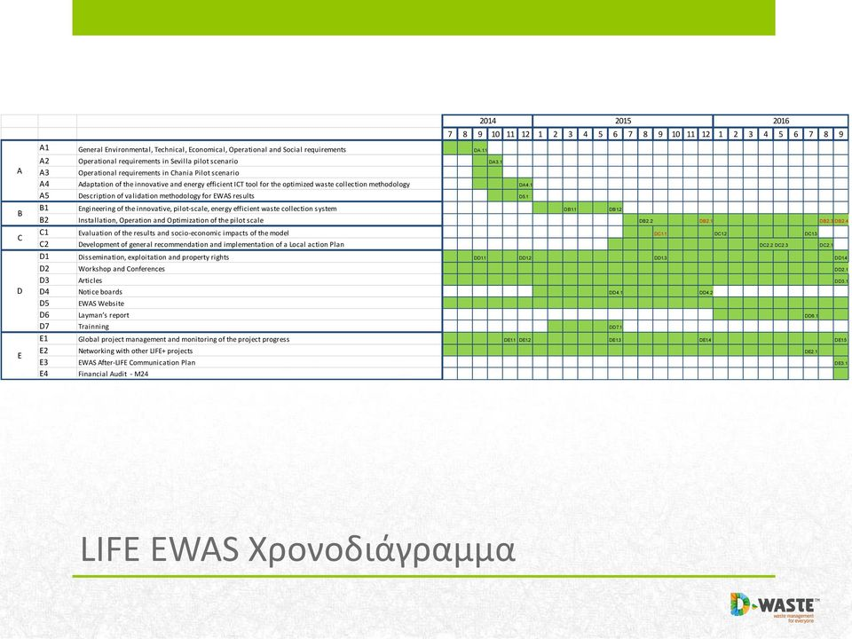 1 A5 Description of validation methodology for EWAS results D5.1 B1 Engineering of the innovative, pilot-scale, energy efficient waste collection system DB1.1 DB1.