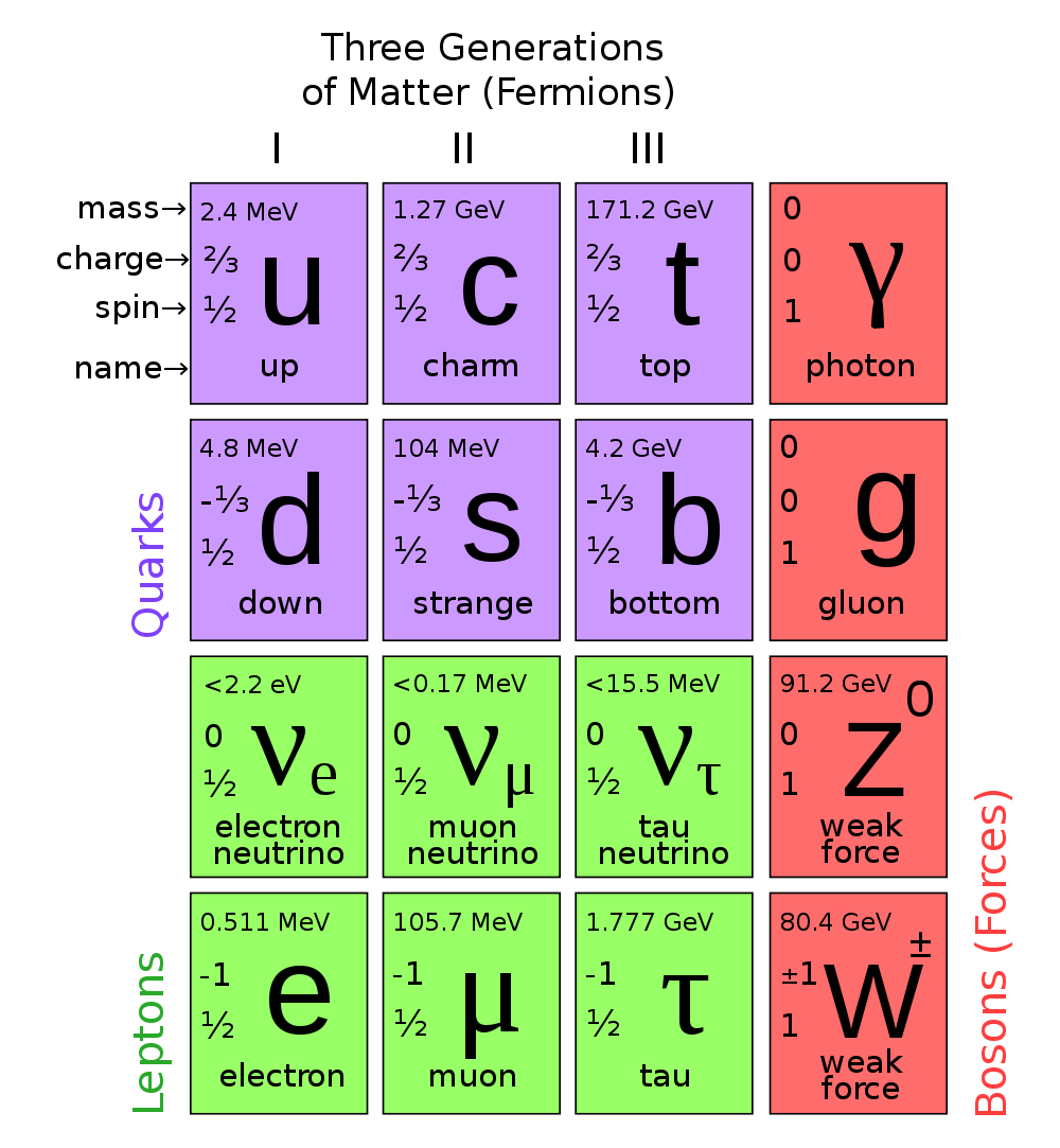 Chapter 1: Theoretical background 23 Figure 1.1: The fundamental particles of the Standard Model, organized in three generations of fermions and four force-carrying gauge bosons.