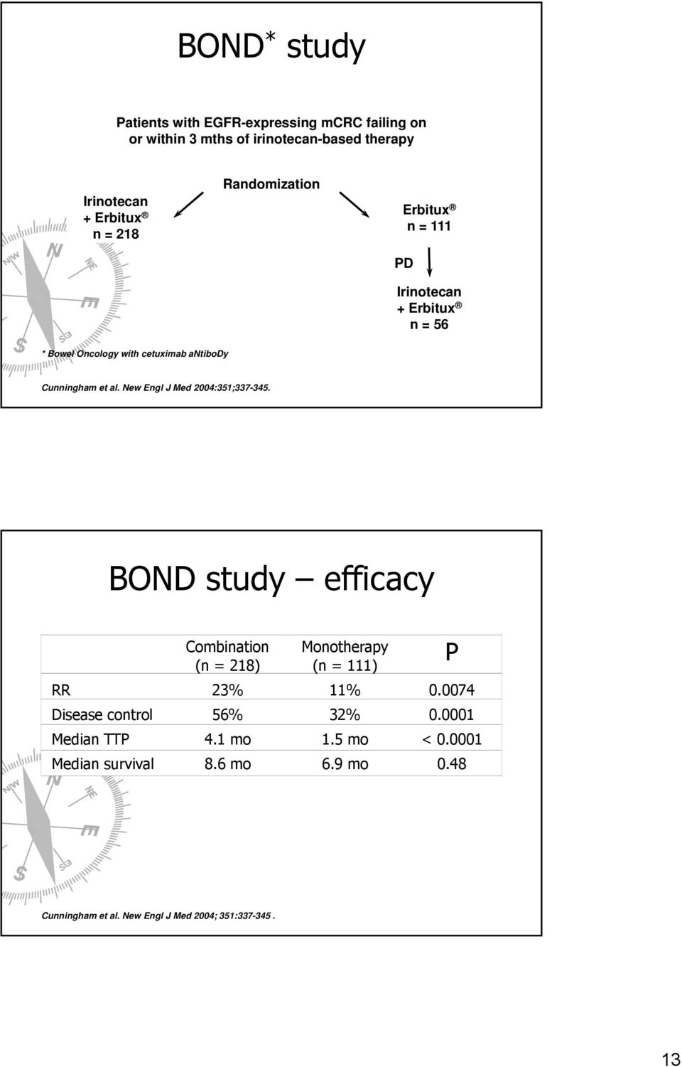 New Engl J Med 2004:351;337-345. BOND study efficacy Combination (n = 218) Monotherapy (n = 111) RR 23% 11% 0.