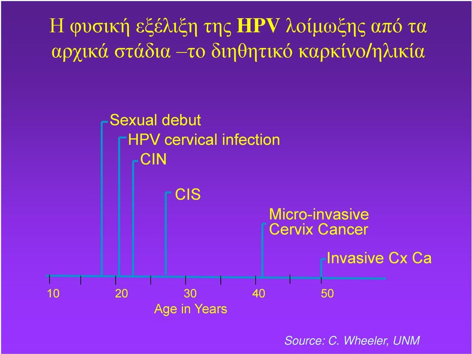 infection CIN CIS Micro-invasive invasive Cervix Cancer