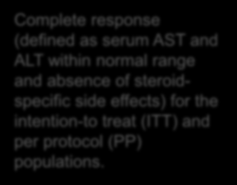 steroidspecific side effects) for the intention-to treat (ITT)