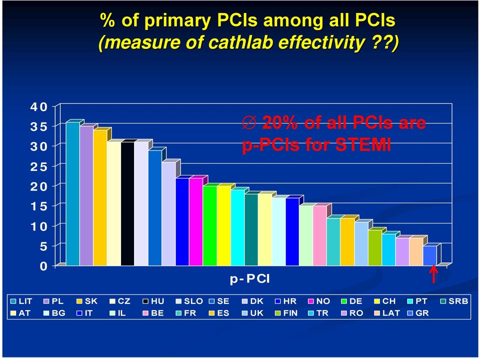 ?) 40 35 30 25 20 15 10 5 0 20% of all PCIs are p-pcis