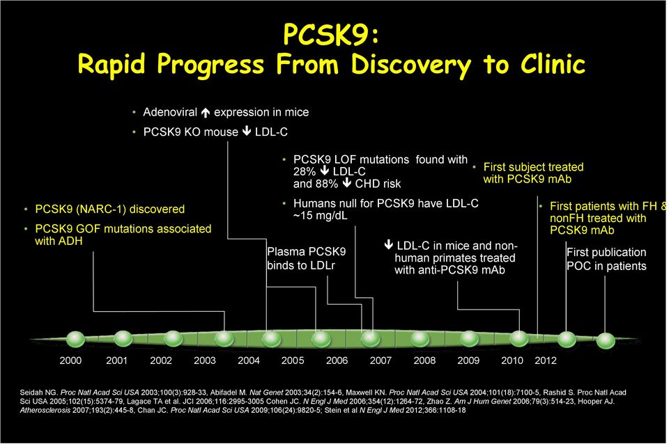patients with FH & nonfh treated with PCSK9 mab First publication POC in patients 2000 2001 2002 2003 2004 2005 2006 2007 2008 2009 2010 2012 Seidah NG.