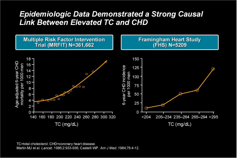 200 220 240 260 280 300 320 6-year CHD incidence per 1000 men 150 125 100 75 50 25 0 <204 205 234 235 264 265 294 >295 TC (mg/dl)