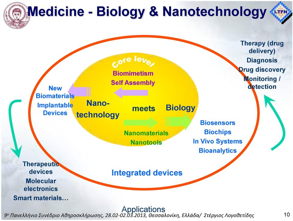 Systems Bioanalytics Therapy (drug delivery) Diagnosis Drug discovery Monitoring /