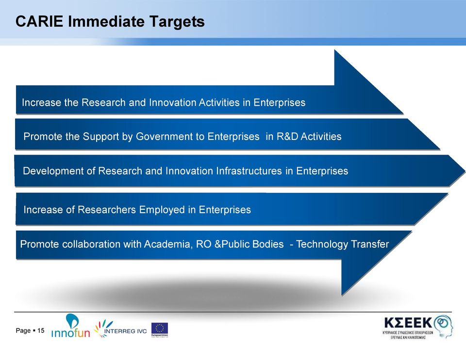 Research and Innovation Infrastructures in Enterprises Increase of Researchers Employed