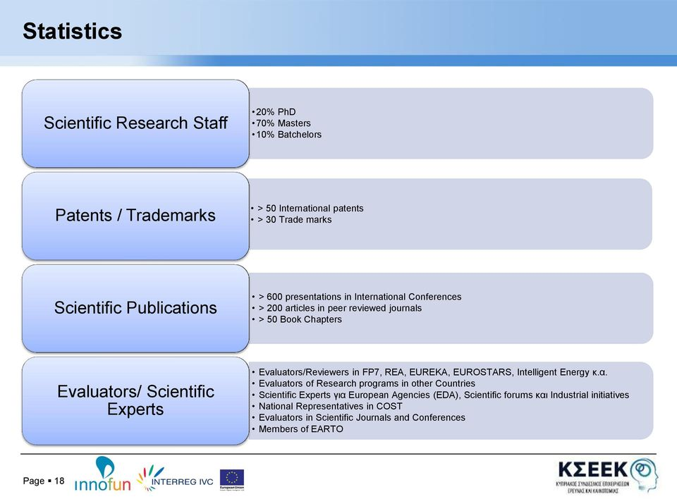 Evaluators/Reviewers in FP7, REA, EUREKA, EUROSTARS, Intelligent Energy κ.α.
