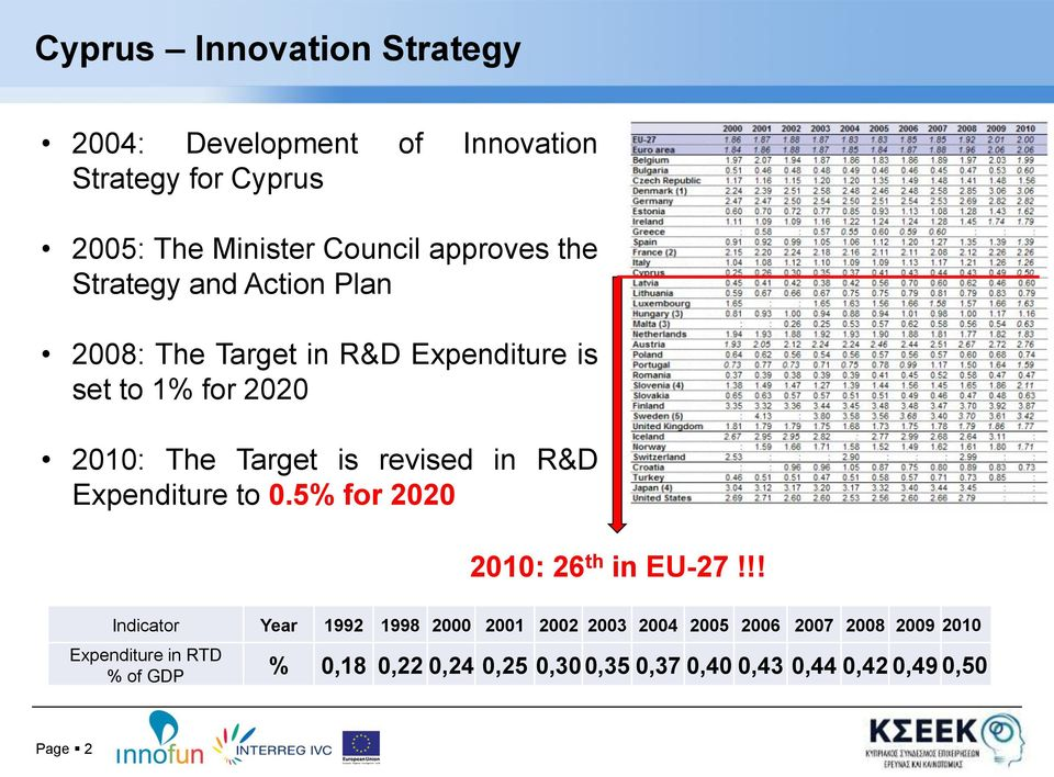 R&D Expenditure to 0.5% for 2020 2010: 26 th in EU-27!