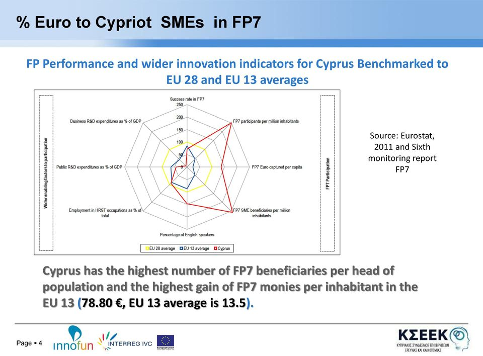 report FP7 Cyprus has the highest number of FP7 beneficiaries per head of population and