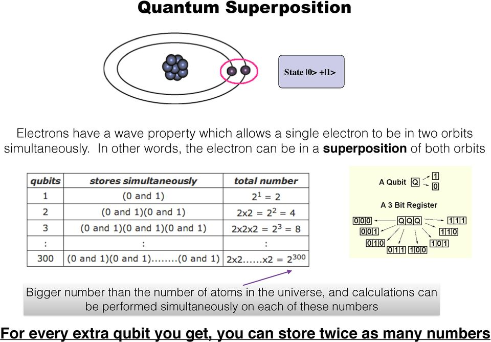 In other words, the electron can be in a superposition of both orbits Bigger number than the number