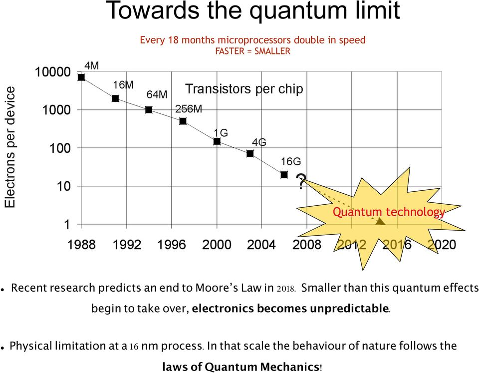Smaller than this quantum effects begin to take over, electronics becomes unpredictable.