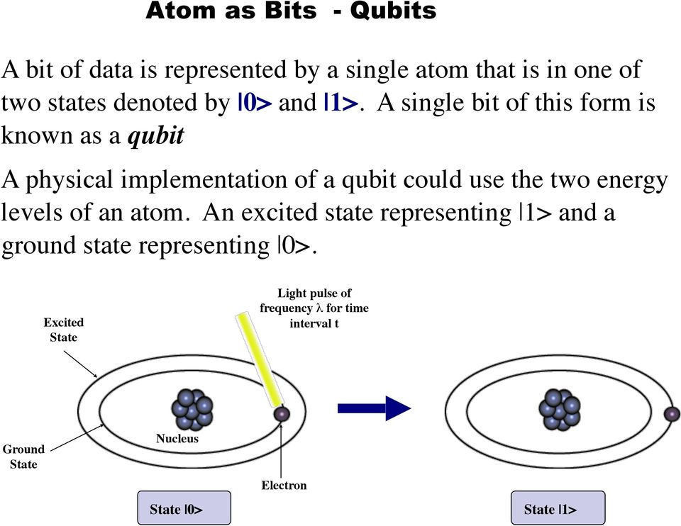 A single bit of this form is known as a qubit A physical implementation of a qubit could use the two