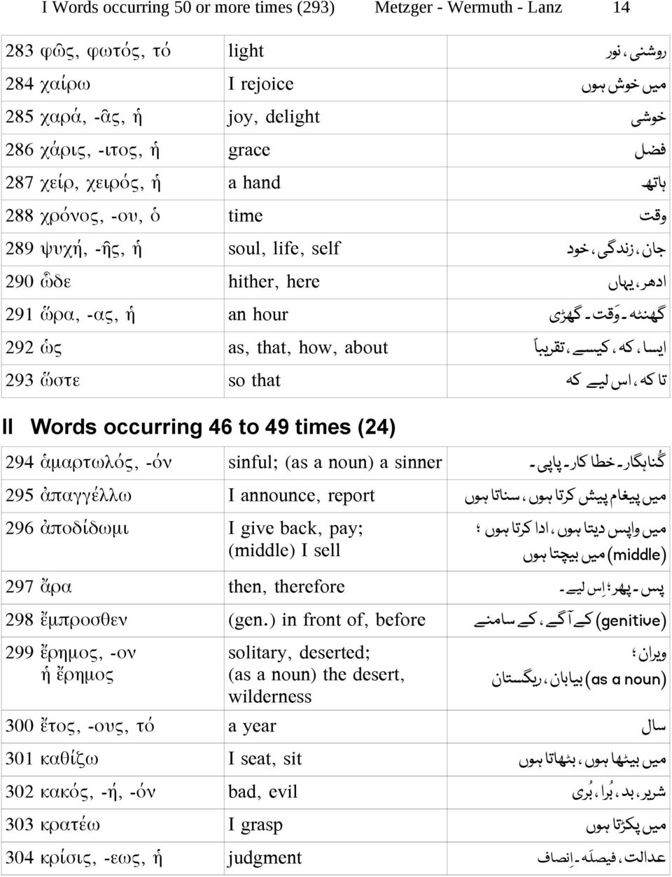 that, how, about ا ایسا کہ کیسے تقریب تا کہ اس لیے کہ 293 ὥστε so that II Words occurring 46 to 49 times (24) گناہگار خطا کار پاپی 294 ἁμαρτωλός, -όν sinful; (as a noun) a sinner میں پیغام پیش کرتا