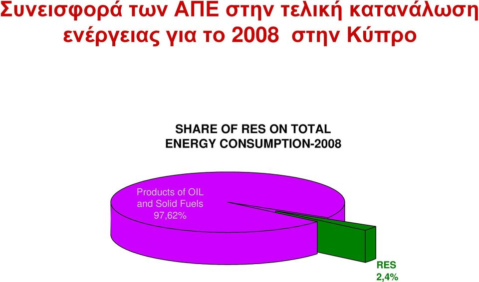 RES ON TOTAL ENERGY CONSUMPTION-2008