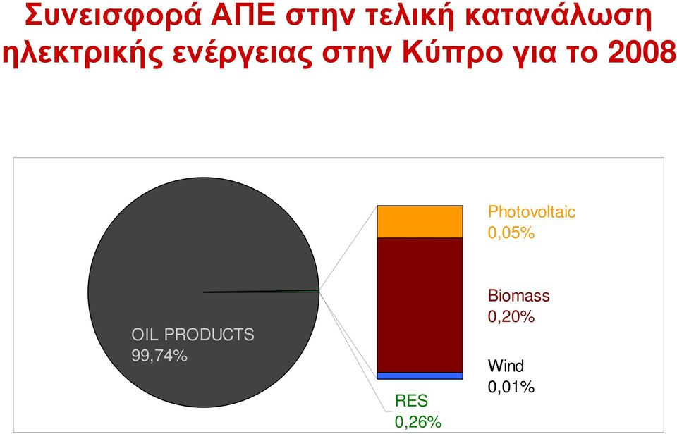 2008 Photovoltaic 0,05% OIL PRODUCTS