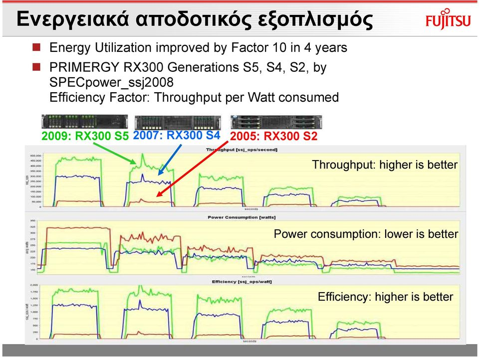 Factor: Throughput per Watt consumed 2009: RX300 S5 2007: RX300 S4 2005: RX300 S2