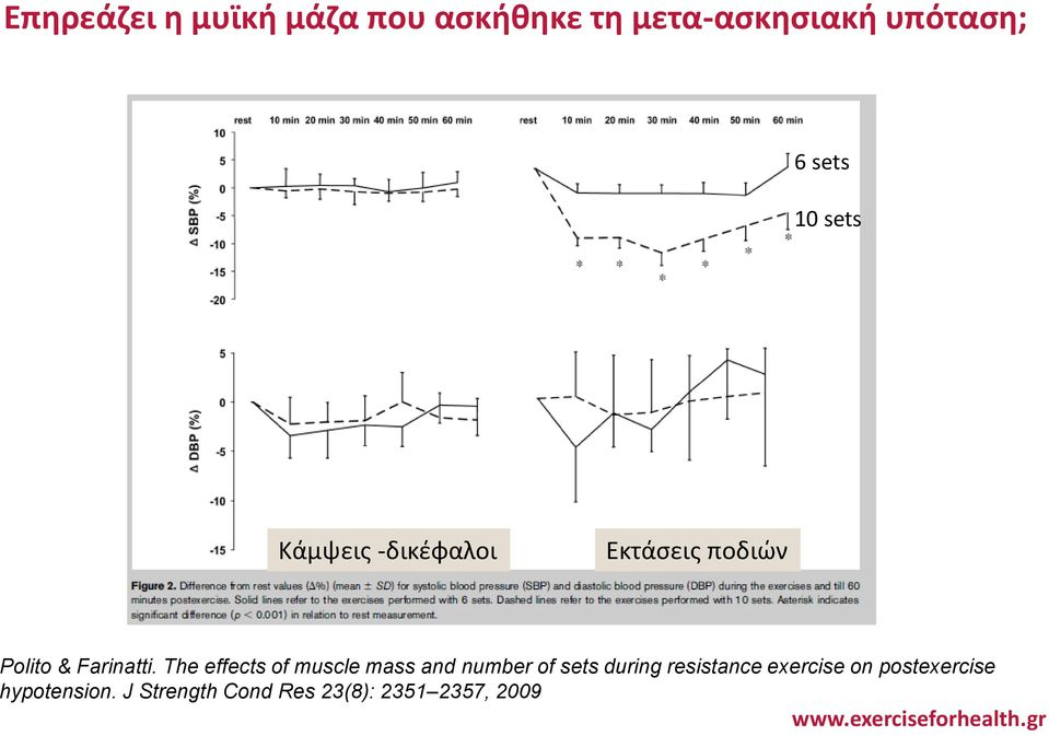 The effects of muscle mass and number of sets during resistance
