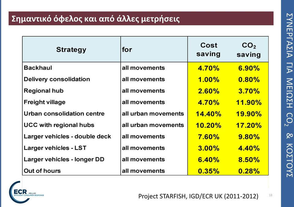 90% UCC with regional hubs all urban movements 10.20% 17.20% Larger vehicles - double deck all movements 7.60% 9.80% Larger vehicles - LST all movements 3.00% 4.