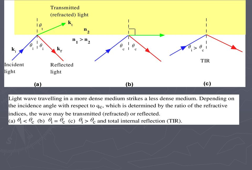 Depending on the incidence angle with respect to qc, which is determined by the ratio of the refractive