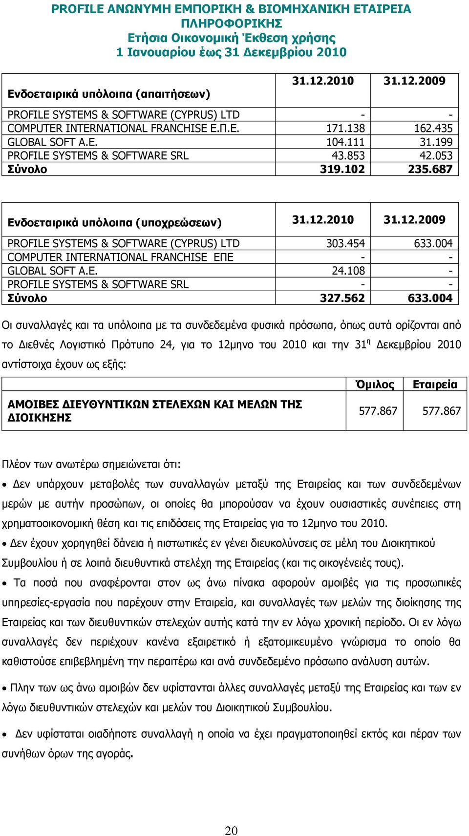 004 COMPUTER INTERNATIONAL FRANCHISE ΕΠΕ - - GLOBAL SOFT A.E. 24.108 - PROFILE SYSTEMS & SOFTWARE SRL - - Σύνολο 327.562 633.