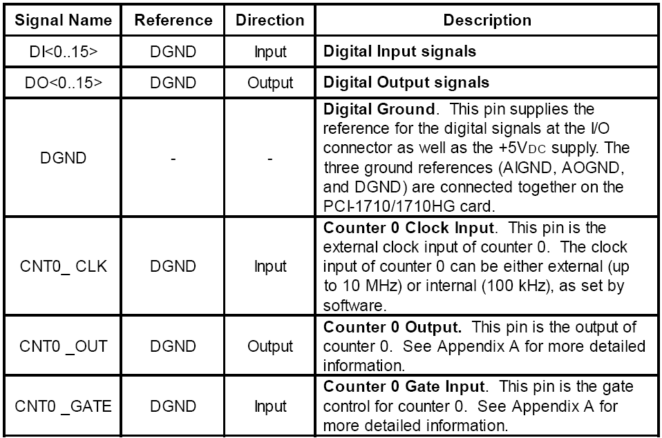 I/O Connector Signal Descriptions