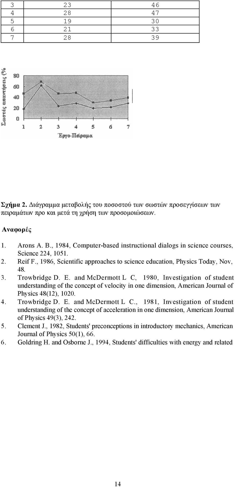 and McDermott L C, 1980, Investigation of student understanding of the concept of velocity in one dimension, American Journal of Physics 48(12), 1020. 4. Trowbridge D. E. and McDermott L C.