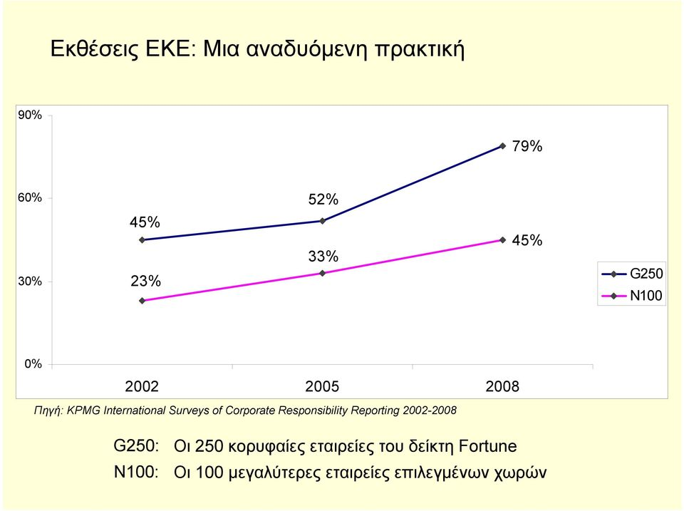Corporate Responsibility Reporting 2002-2008 G250: N100: Οι 250