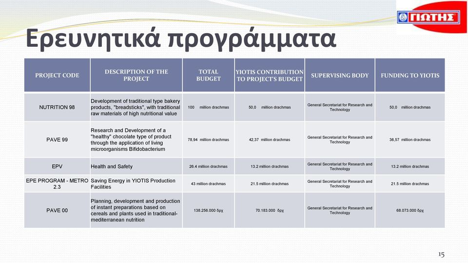 "drachmas PAVE 99 Research and Development of a ""healthy"" chocolate type of product through the application of living microorganisms Bifidobacterium 78,94 million drachmas 42,37 million drachmas"